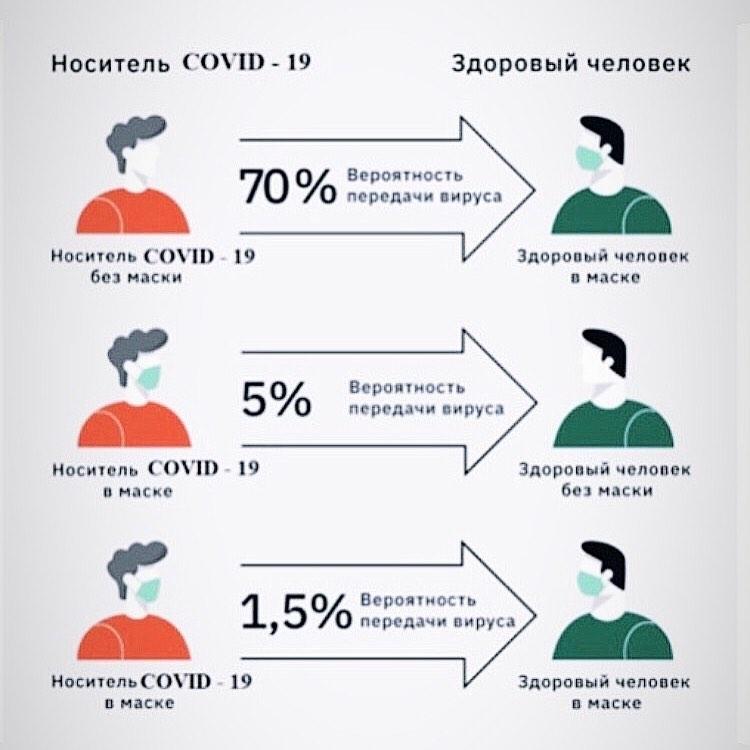 Количество заболевших коронавирусной инфекцией с начала лета растет