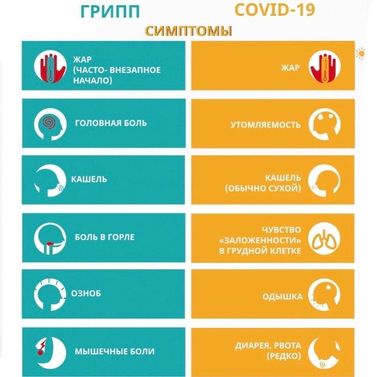 По мере того, как пандемия COVID-19 продолжает развиваться, накапливается все больше данных о сходствах и отличиях данного вируса с вирусом гриппа
